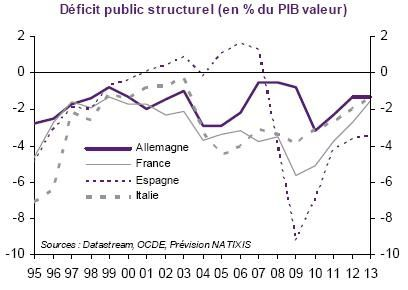 Deficit Structurel All Fce Esp Ita 1995 2013