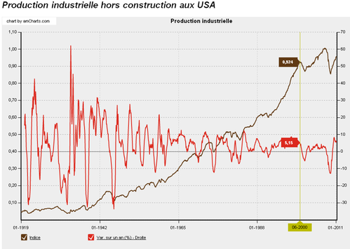 Indiceproduction1919-2011.png