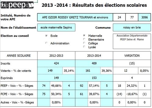 R sultat lection des parents d 39 l ves 2013 2014 peep des sapins roissy en brie - Assesseur titulaire bureau de vote ...