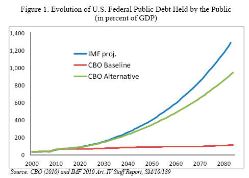 140711-debt-projection-US.png