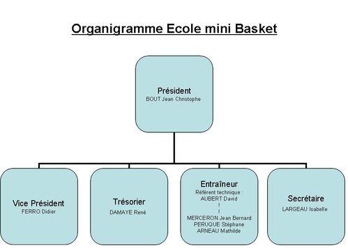 Modele organigramme a telecharger gratuitement document for Organigramme online