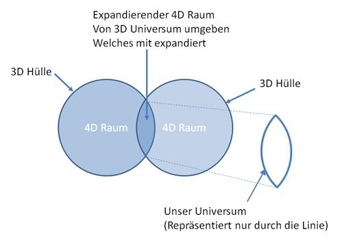 Universum_entsteht_4D_2.png
