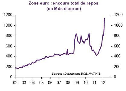 ZE Encours total de repos de la BCE 2002 2012
