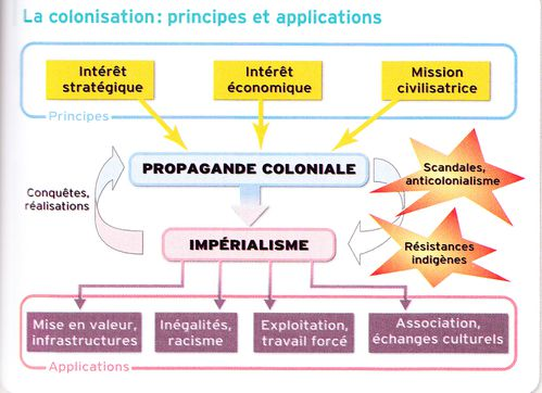 Schema-Colonisation-principes-et-application.jpg