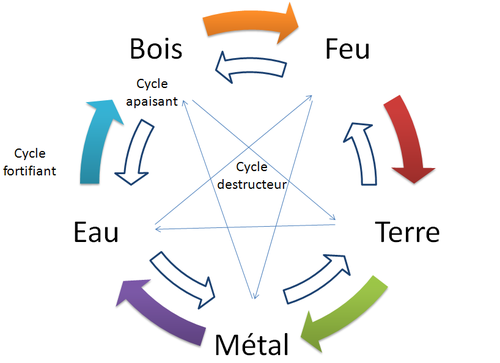 Cycles Feng Shui