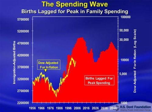 the-spending-wave