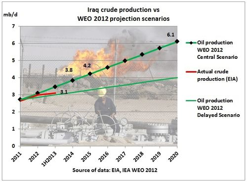 Iraq_crude_production_vs_IEA_WEO_2012_projection_scenerios.jpg