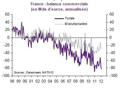 France Balance Commerciale 1998 2012