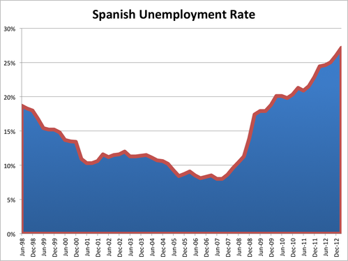 spanish-unemployment-rate.png