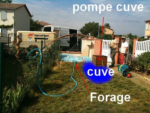 solution cuve pluvial et forage