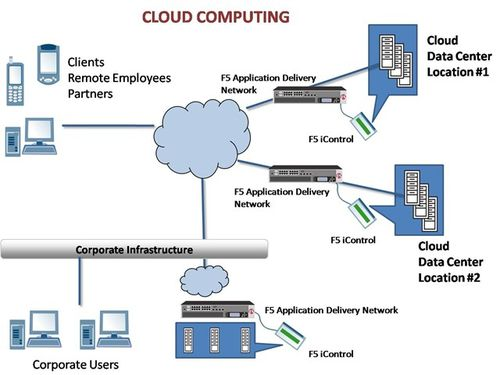 Cloud-Computing-Architecture1