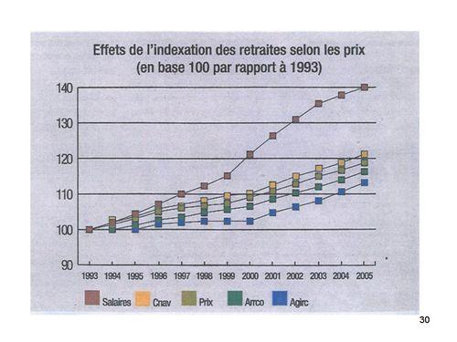 effet-de-l-indexation-des-retraites-sur-les-prix-au-lieu-de.jpg