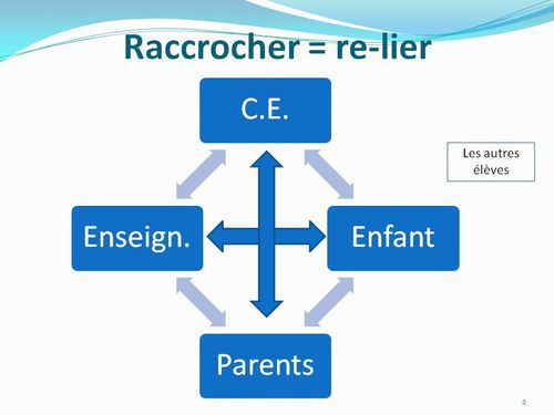 Comment raccrocher - Relation - Relier