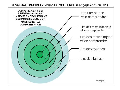Evaluation Cible - Lire au CP