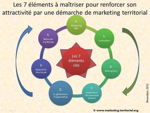 Demarche_marketing_terri_-les_7_elements_a_maitriser.jpg