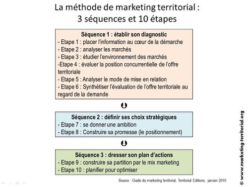 méthode de marketing territorial en 10 étapes