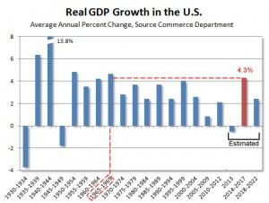 real-gdp-growth-1930-2022-300x226.jpg