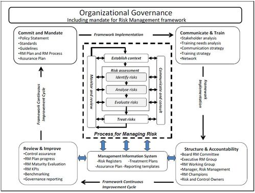 RM Organizational-Govern
