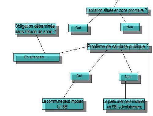 diagramme 12