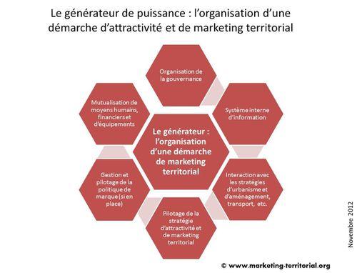 Le générateur de puissance - l'organisation