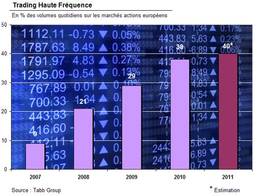 HFT forecast