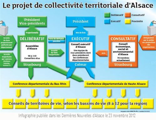 collectivite-territoriale-d-alsace-schema dna 23112012