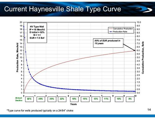 haynesville-shale-production-curve.jpg