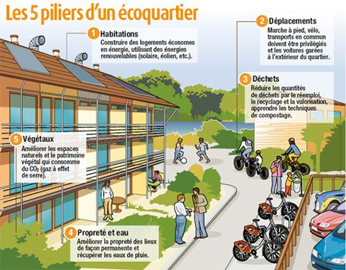 Photo 1 - Eco-quartier[1]