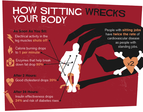 Sitting is Killing You 2