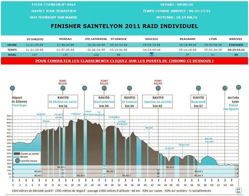 NDSrunning - Saintélyon - résultats