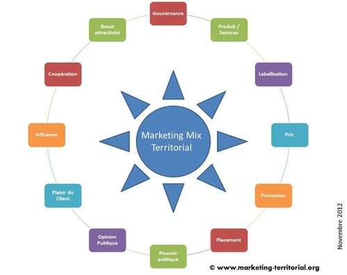 marketing mix territorial nov2012