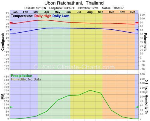 Temp Ubon Ratchathani