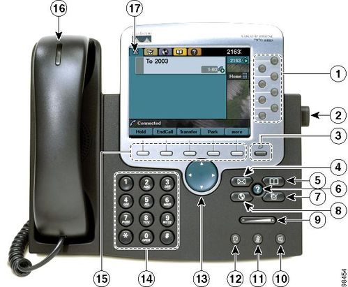 Overview on Cisco 7971 IP Phone