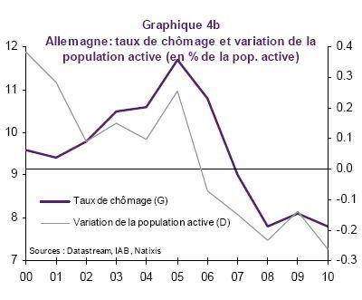 Taux de chômage et population active en Allemagne