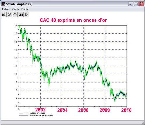 CAC-Gold-10ans
