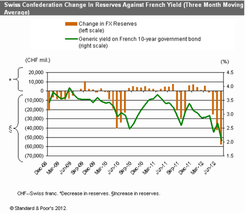 SP-SNB-reserves-and-french-yields.png