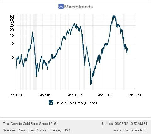 Macrotrends.org_Dow_to_Gold_Ratio_Since_1915.jpeg