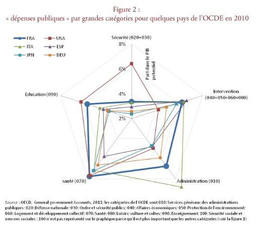 Depenses publiques par categories OCDE 2010