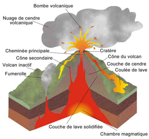 Structure_volcan.png