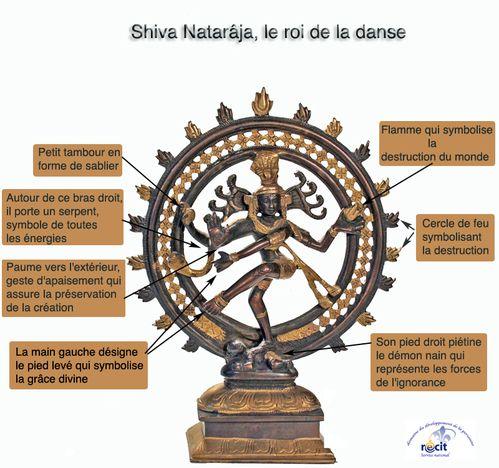 shiva infos
