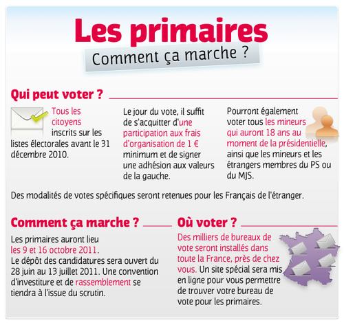 http://img.over-blog.com/500x473/3/69/95/33/Illustration-2/les-primaires-comment-ca-marche-82338.png