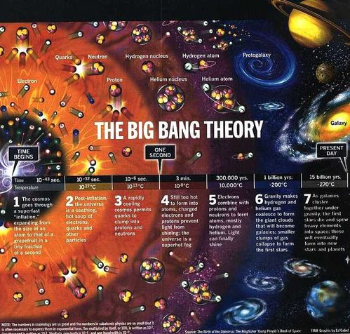 big-bang-theorie-copie-1