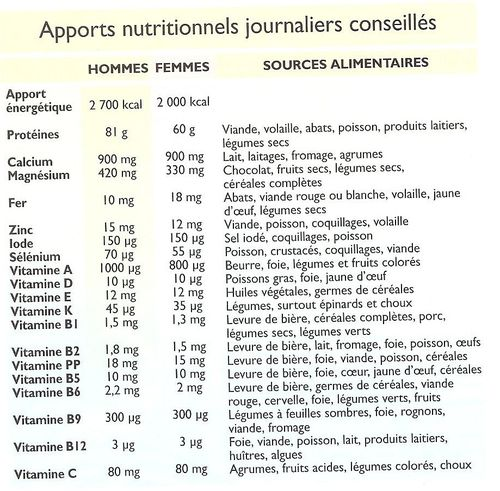 Apports nutritionnels conseills ANC - UNF3S