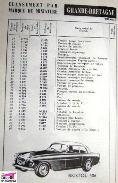repertoire-mondial-des-automobiles-miniatures-geo-veran (2)