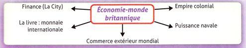 Organigramme Economie-monde britannique