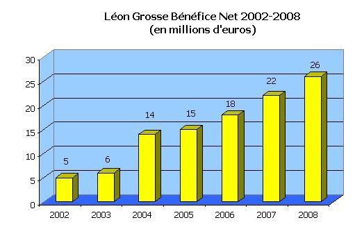 http://img.over-blog.com/511x327/2/21/27/07/2009-11/LeonGrosseResultatNet2002_2008.jpg