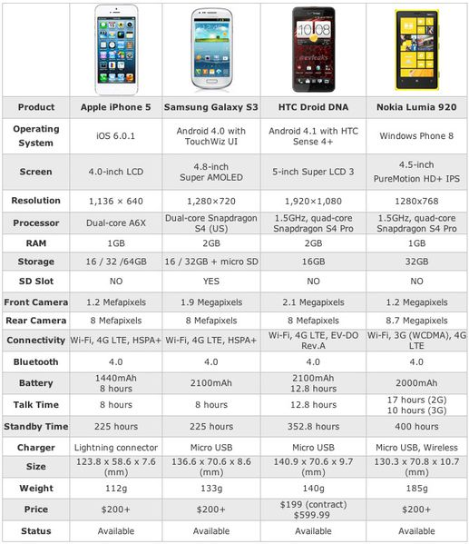 comparison with iPhone5, Galaxy S3, Droid DNA