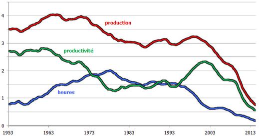 Robert-Gordon--croissance-productivite-production-heures-E.png