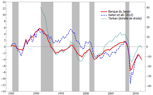 Japon-deflation--output-gap.png