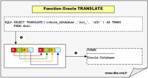 Fonction sql Translate